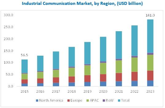 Industrial Communication Market