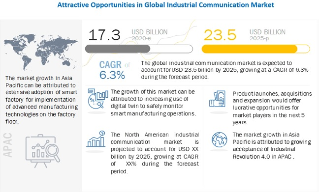 Industrial Communication Market