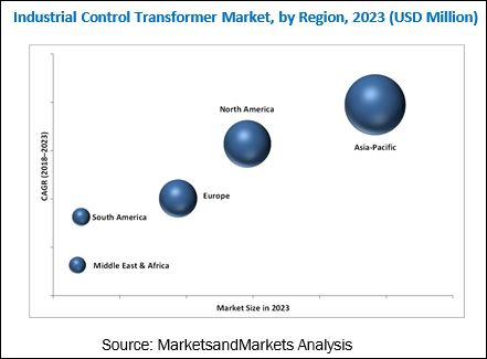 Industrial Control Transformer Market