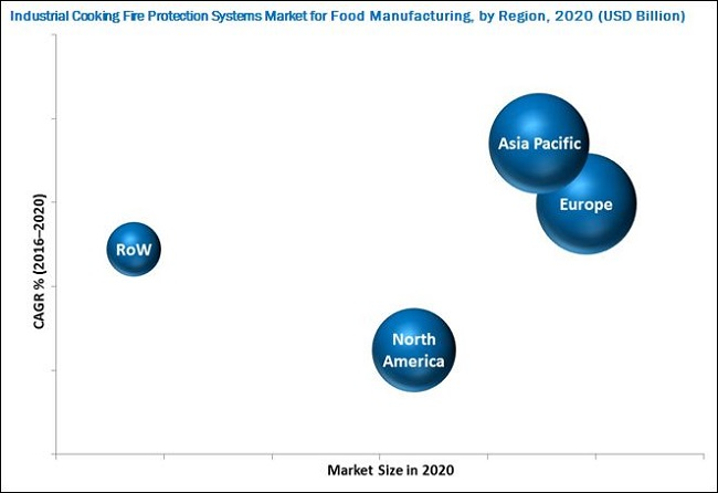 Industrial Cooking Fire Protection Systems Market
