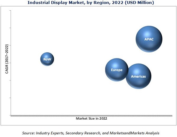 Industrial Display Market