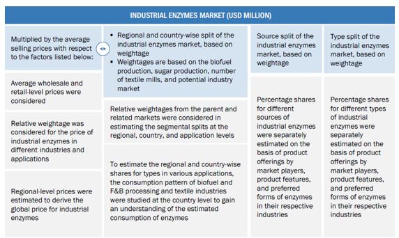 Industrial Enzymes Market