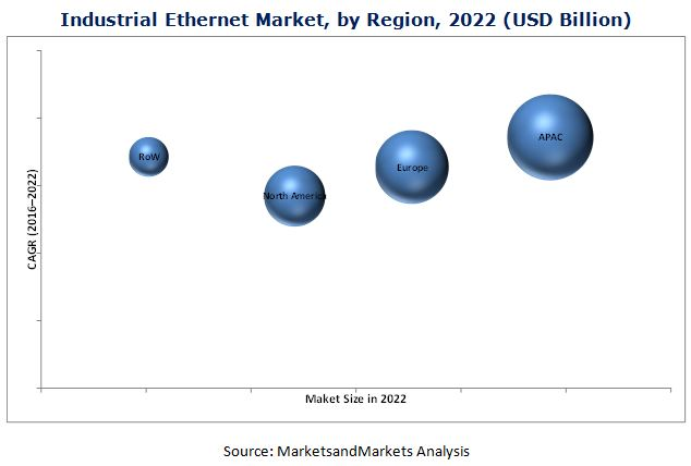Industrial Ethernet Market