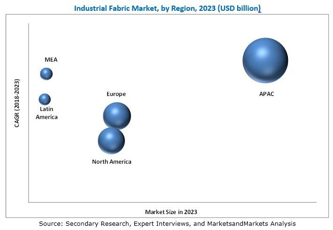 Industrial Fabric Market