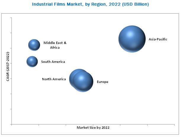 Industrial Films Market