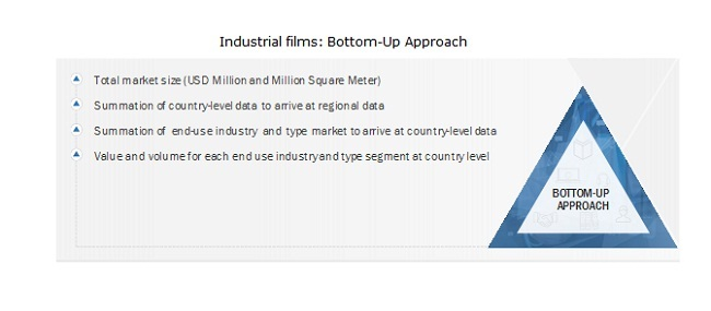 Industrial films market: Bottom-Up Approach
