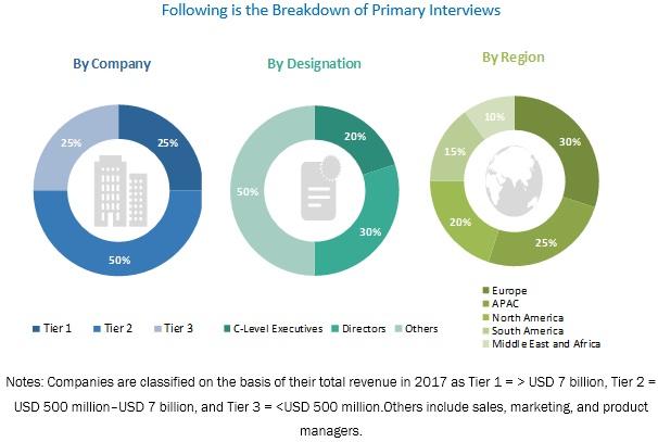 Industrial Filters Market