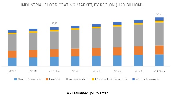 Industrial Floor Coating Market