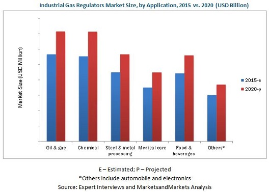 Industrial Gas Regulators Market