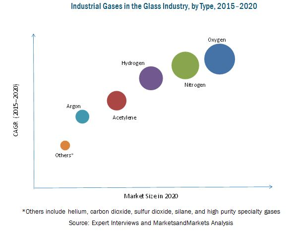 Industrial Gases-Glass Industry Market