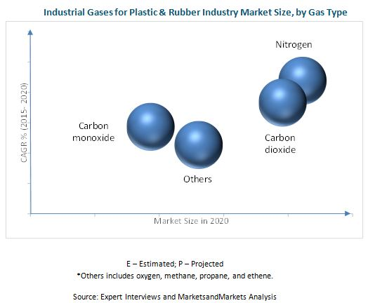 Industrial Gases for Plastic & Rubber Industry Market