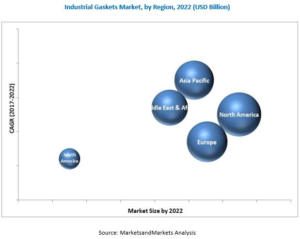 Industrial Gaskets Market