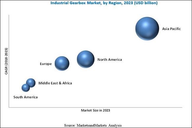 Industrial Gearbox Market