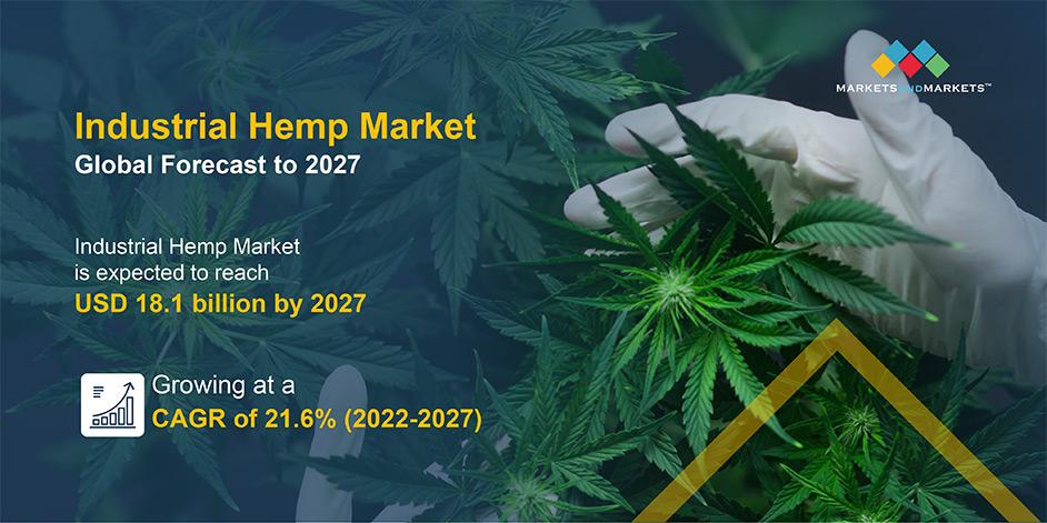 Industrial Hemp Market