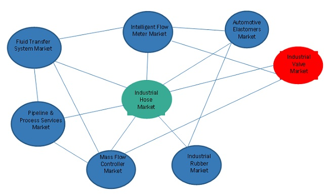 Industrial Hose Ecosystem and Related Markets