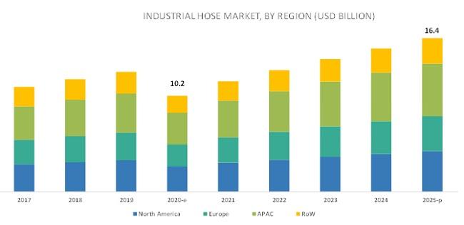 Industrial Hose Market by Region