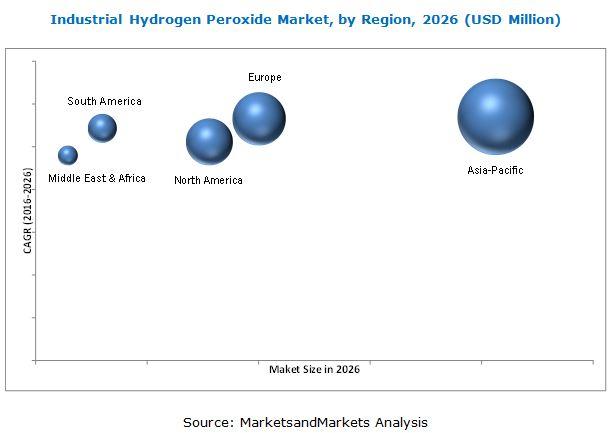 Industrial Hydrogen Peroxide Market