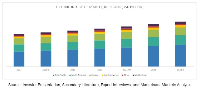 Industrial Insulators Market