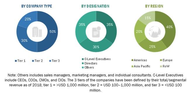 Industrial IoT Market
