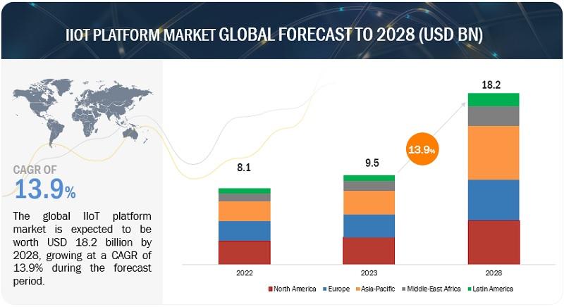 IIoT Platform Market