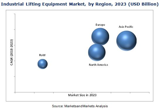 Industrial Lifting Equipment Market