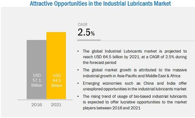 Industrial Lubricants Market by Type & Geography - Global