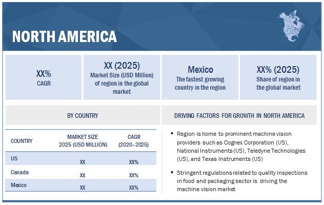 Machine Vision Market by Region