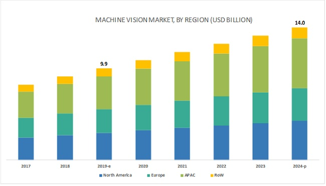 Industrial Machine Vision Market