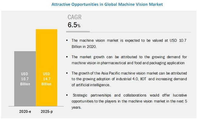 Industrial Machine Vision Market