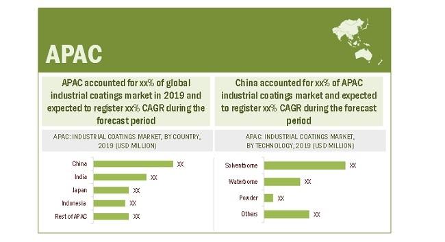 Industrial Maintenance Coatings Market By Region