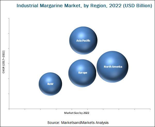 industrial-margarine-market