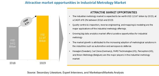 Industrial Metrology Market