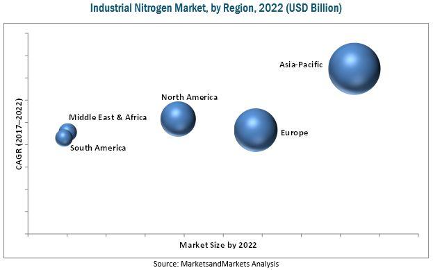 Industrial Nitrogen Market