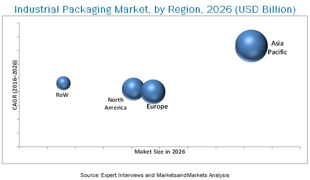 Industrial Packaging Market