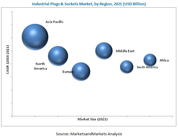 Industrial Plugs & Sockets Market