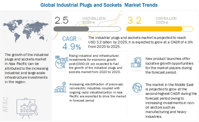 Industrial Plugs and Sockets Market
