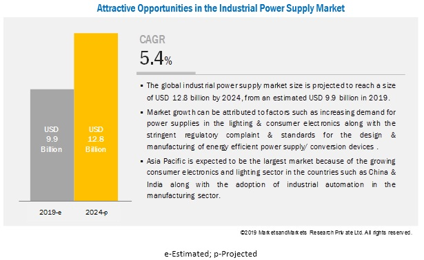 Industrial Power Supply Market