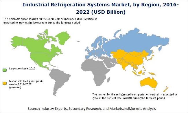 Industrial Refrigeration Systems Market