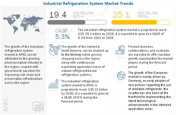 Industrial Refrigeration System Market