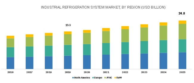 Industrial Refrigeration Systems Market