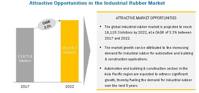 Industrial Rubber Market