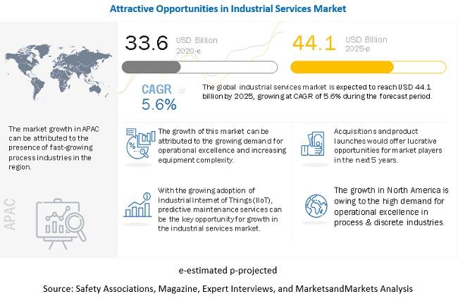 Industrial Services Market