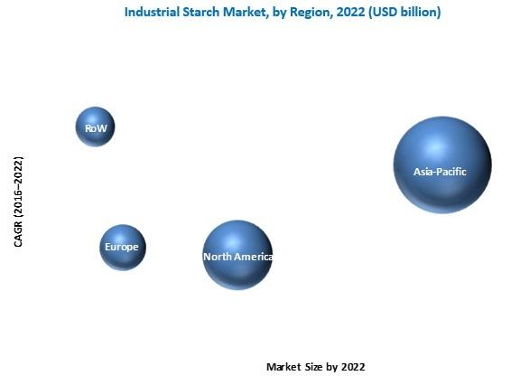 Industrial Starch Market