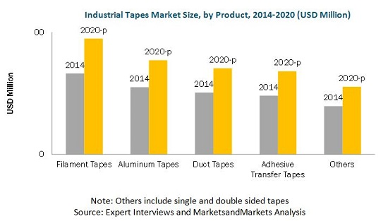 Industrial Tapes Market