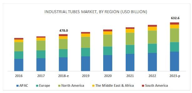 Industrial Tubes Market