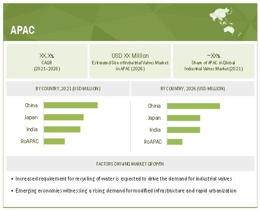 Industrial Valves Market by Region