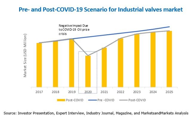 Industrial Valves Market Scenario
