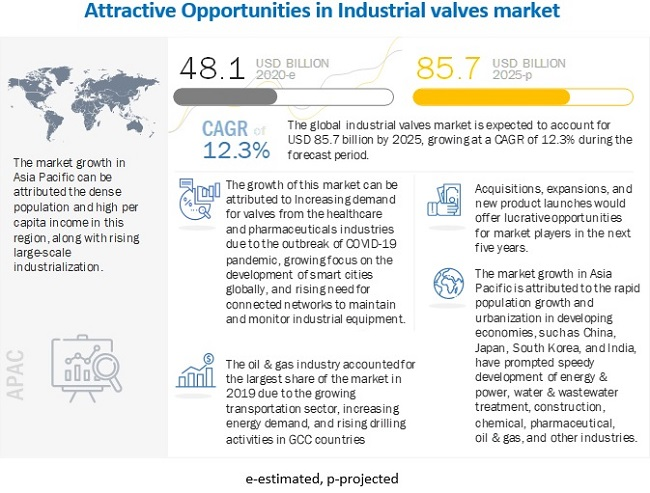 Industrial Valves Market