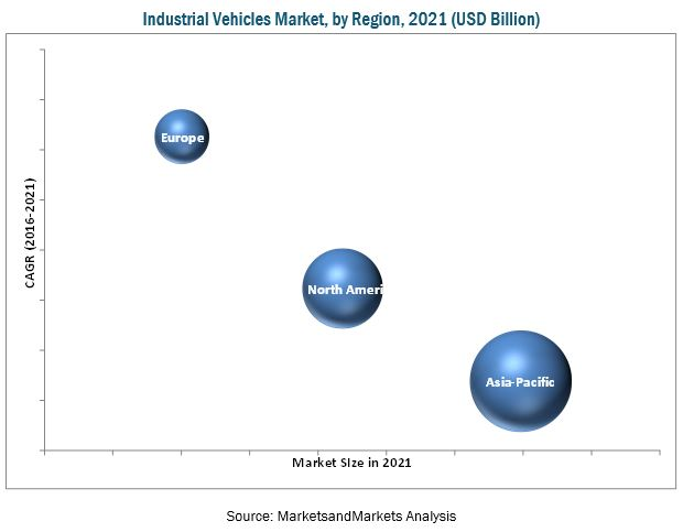 Industrial Vehicles Market