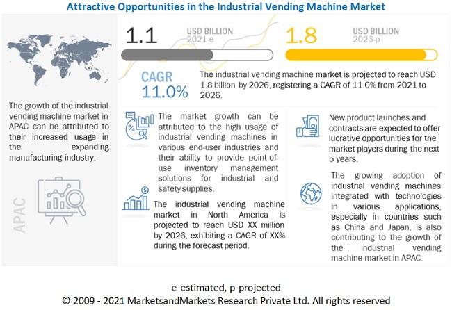 Industrial Vending Machine Market